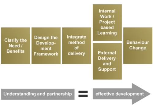 Helping Business Leaders Deliver Improvement